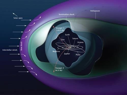 magnetisch veld heliosfeer