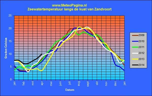 temperatuur van de Noordzee in 2014