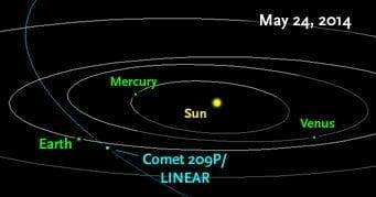 De baan van de komeet 209P/LINEAR