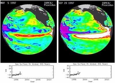 El Niño in 1997