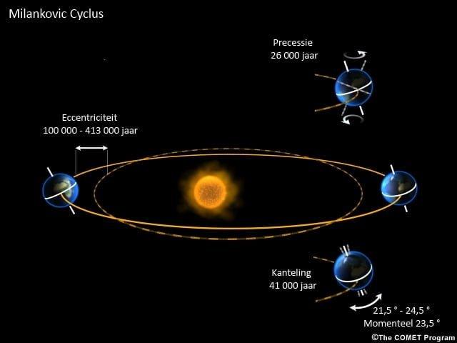 klimaatcyclus