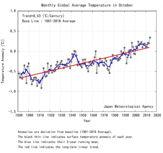 trend temperatuur volgens JMA