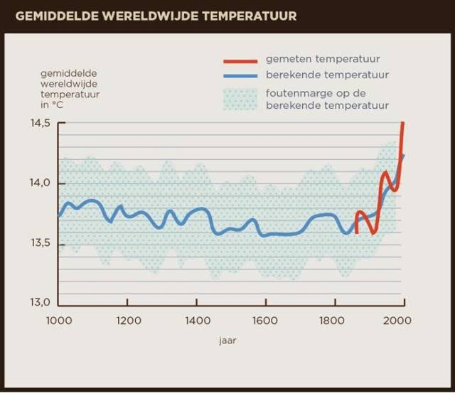 klimaatverandering hockey stick