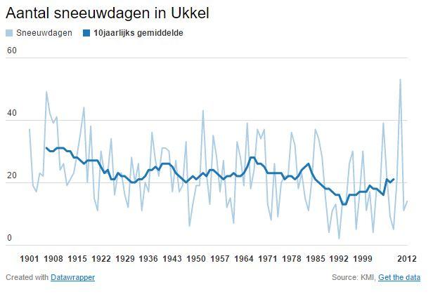 Aantal sneeuwdagen per jaar (Bron: KMI)
