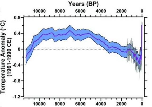 temperatuurafwijking afgelopen jaren
