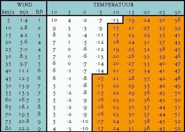 Gevoelstemperatuur tabel