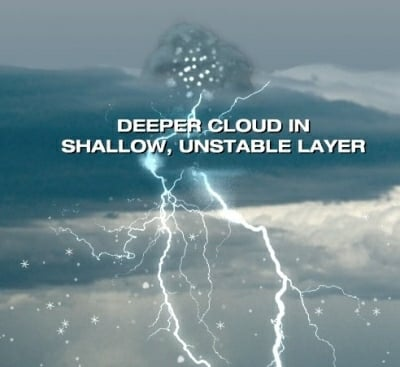 opbouw onstabiliteit thundersnow