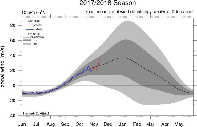 actuele gezondheid polar vortex op 10hPA