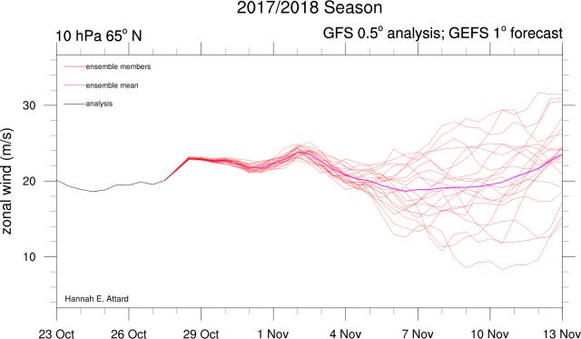 voorspelling van de polar vortex voor komende dagen