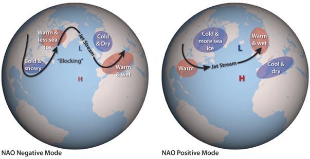 Relatie NAO-index en straalstroom