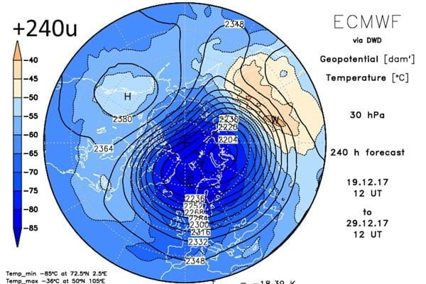 Polar Vortex over 10 dagen.
