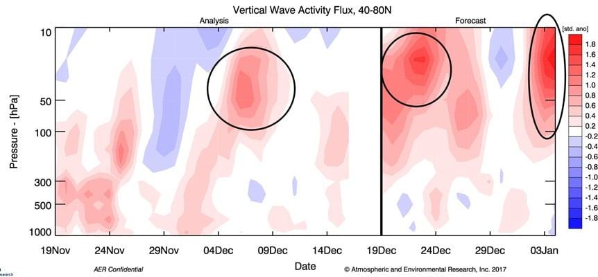 Uitwisseling tussen troposfeer en stratosfeer.
