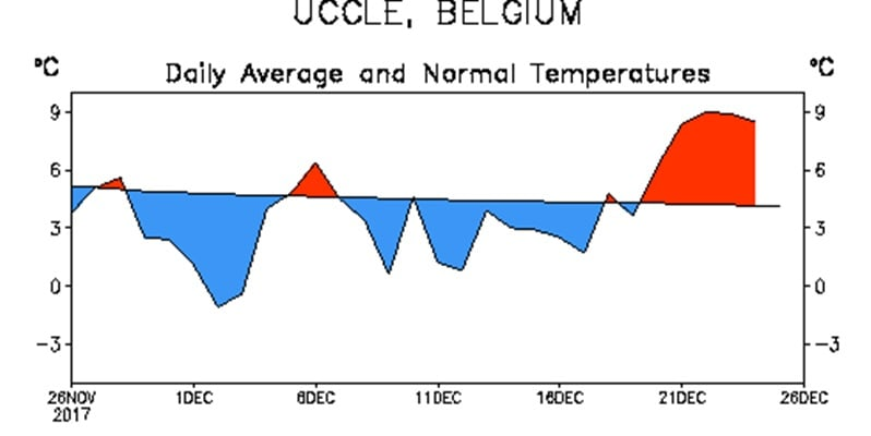 Afwijking gemiddelde temperatuur in Ukkel