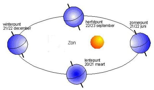 aarde baan om zon