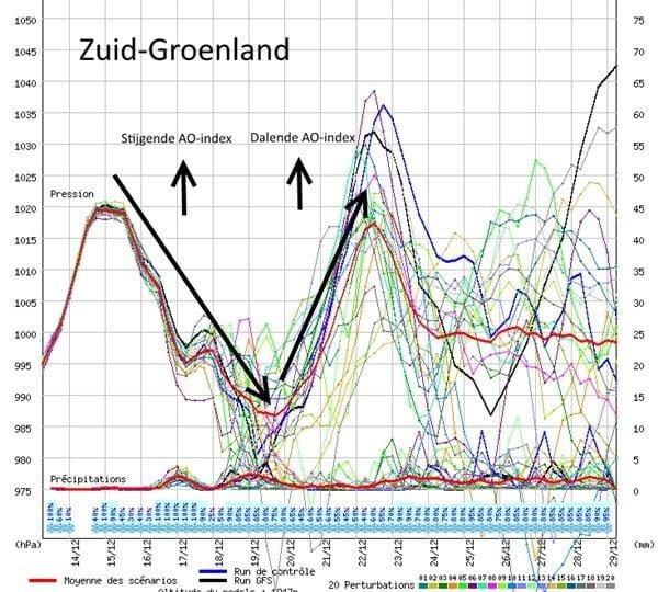 Drukpluim Groenland