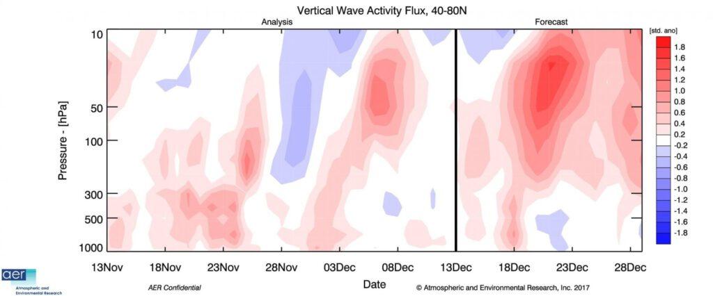 Uitwisseling tropo- en stratosfeer