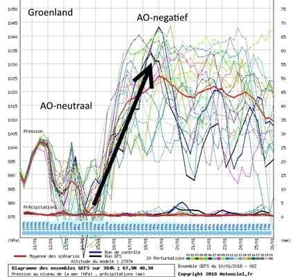 Drukverwachting boven Groenland.