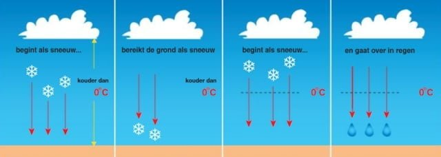 Sneeuwvorming