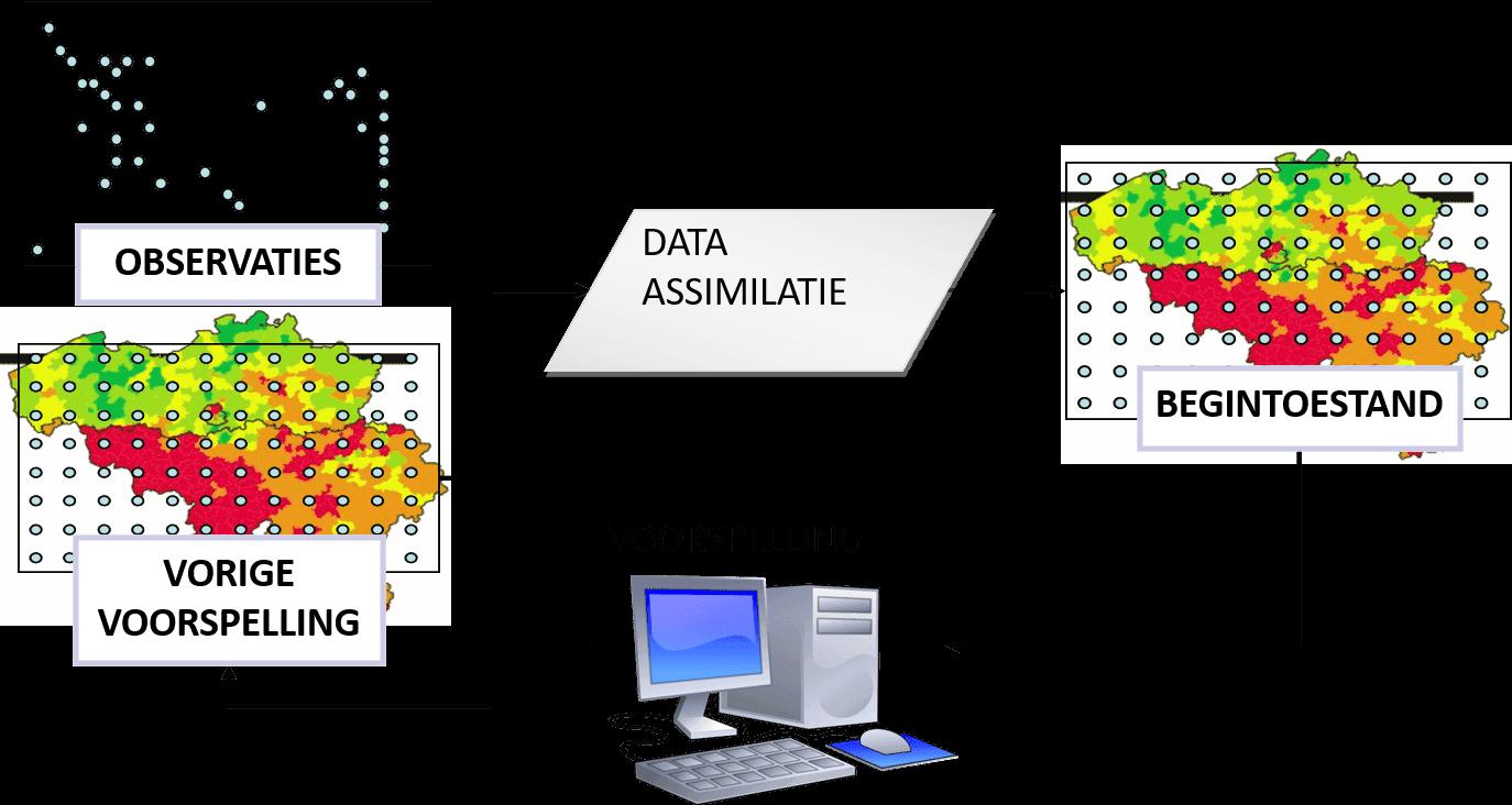 Het data-assimilatie proces