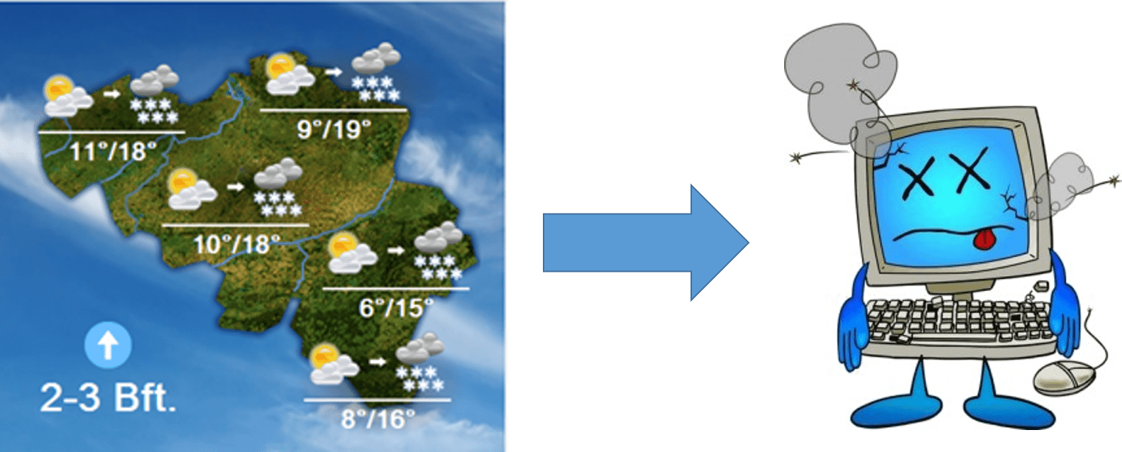 Natuurlijke evenwichten in weermodellen