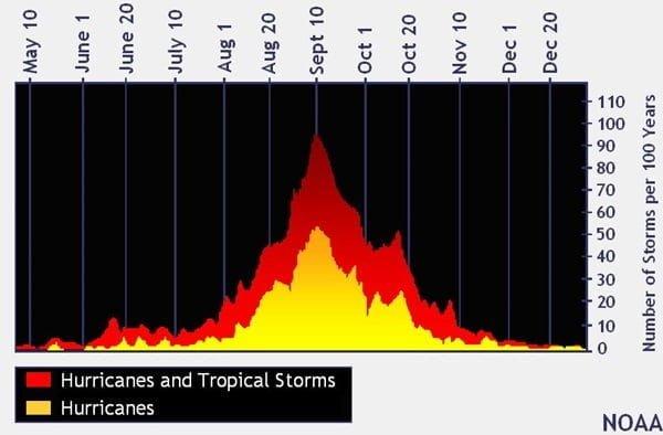 De piek van het orkaanseizoen