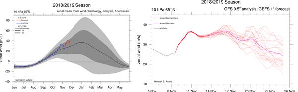 Polar Vortex evolutie de volgende dagen/week.