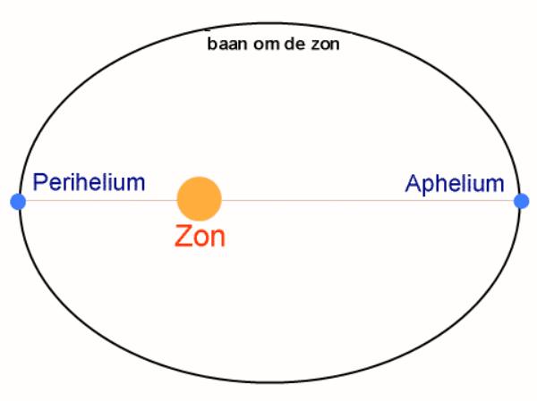 elipsvormige baan van de aarde rond de zon