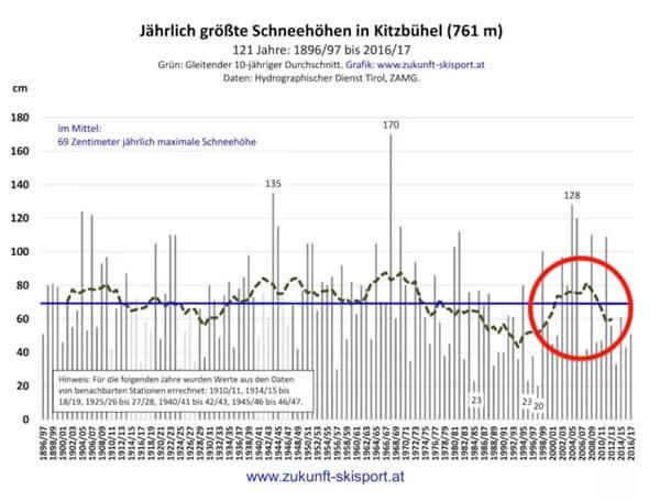 Sneeuwevolutie in Kitzbühel (Oostenrijk)