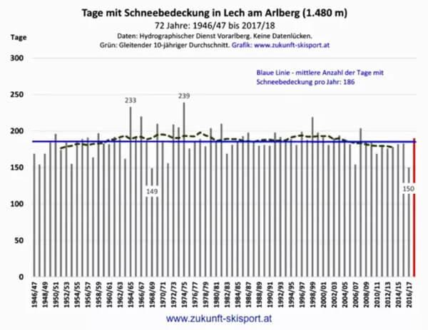 Sneeuwevolutie in Arlberg (Oostenrijk)
