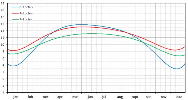 temperatuur in de bovenlucht bij bewolkingsgraad