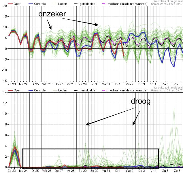De pluimverwachting van ECMWF toont de enorme onzekerheid van de komende week.