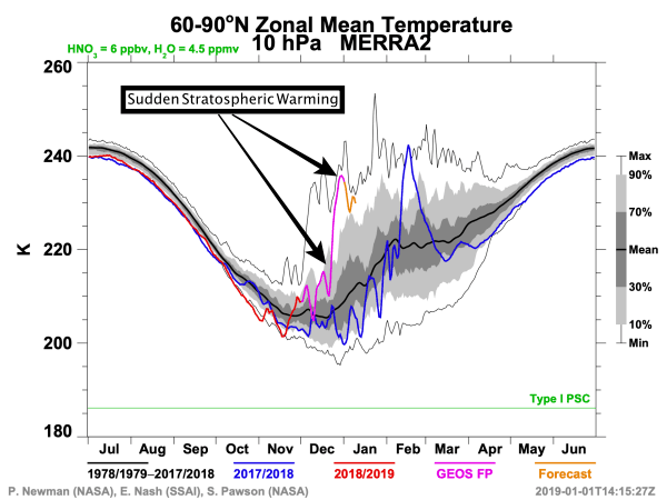 Sudden Stratospheric Warming.
