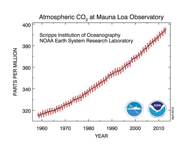 CO2 klimaatverandering in 2018