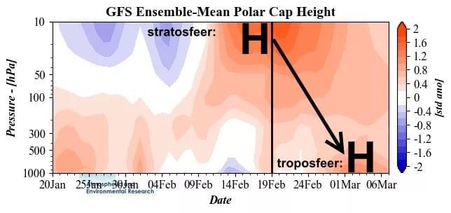 Gevolgen van een goede downwelling is hogedruk in het noorden.