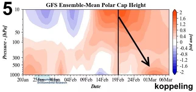 Sterke koppeling tussen stratosfeer en troposfeer vorig jaar.
