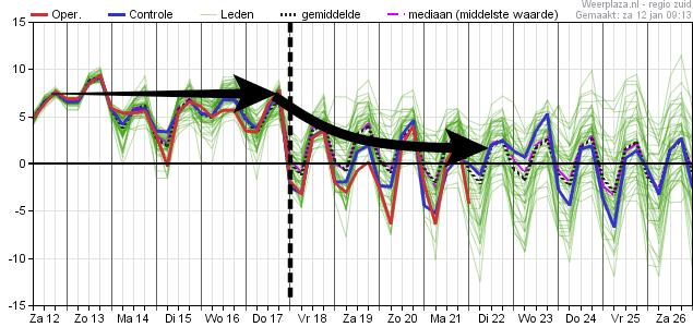 De weerpluim van het Europese weermodel ECMWF toont een duidelijke overgang naar kouder weer vanaf 17-18 januari.