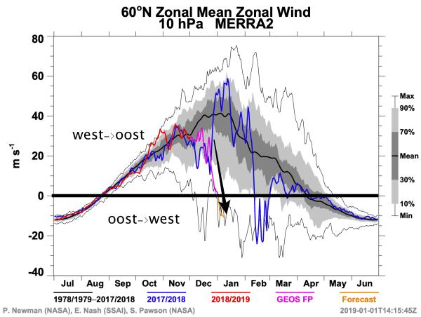 Omkering van de zonale winden in de stratosfeer.