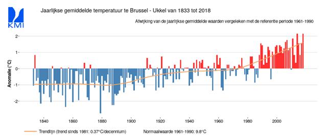 trend temperatuur Belgie