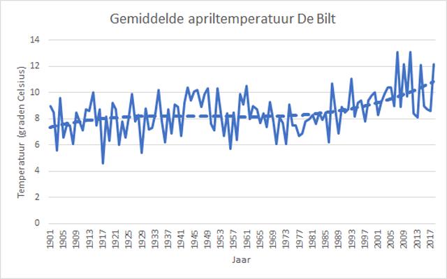 april gemiddelde temperatuur