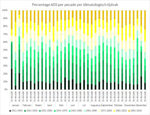 percentage mooi-weerdagen per klimatologisch tijdvak