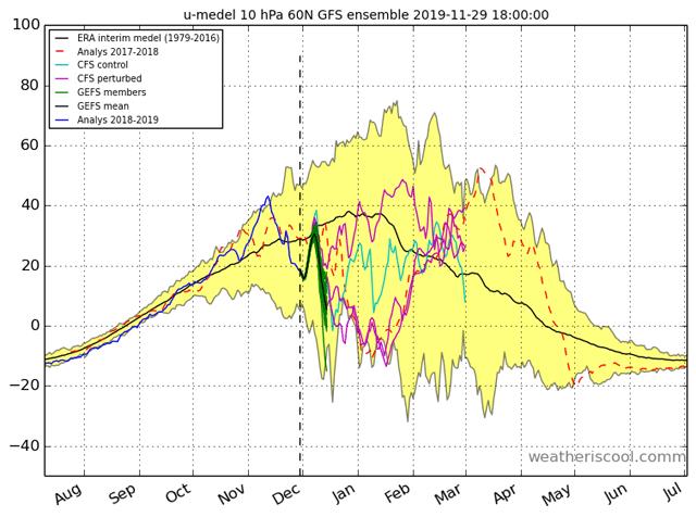 stratosfeer zonale gemiddelde wind 60n