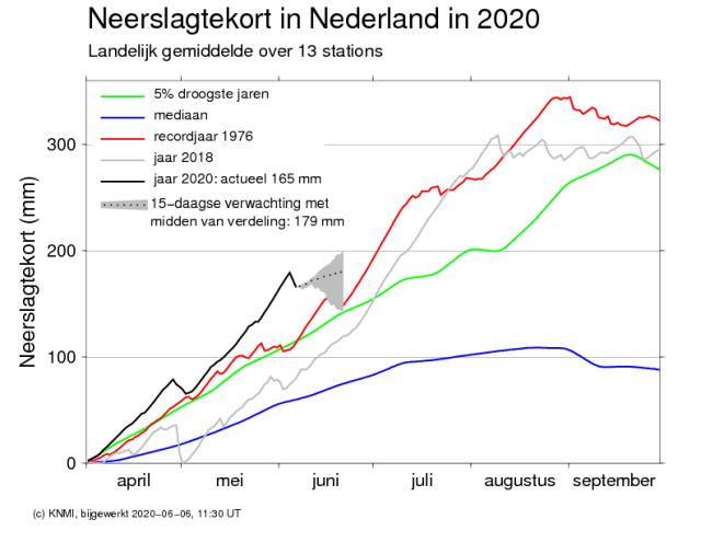 Klimatologisch overzicht van de lente 2020