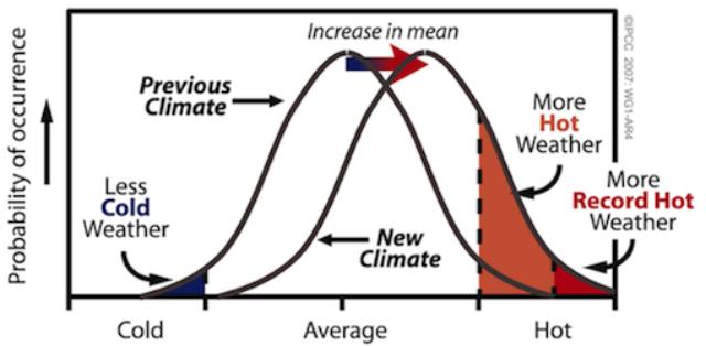extreme temperaturen
