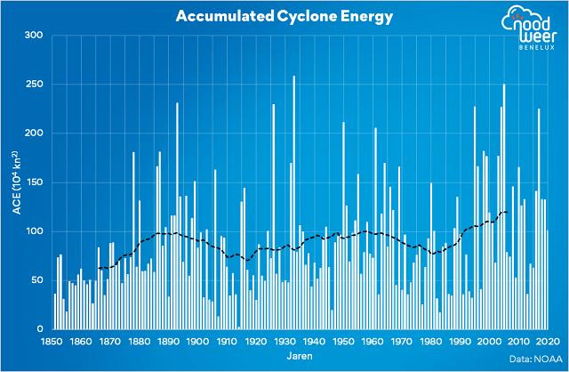 Accumulated Cyclone Energy grafiek