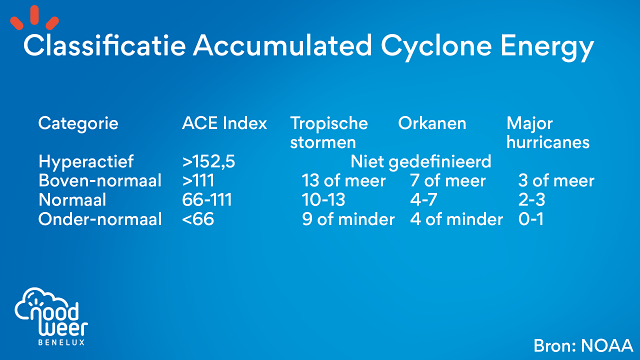 Accumulated Cyclone Energy tabel