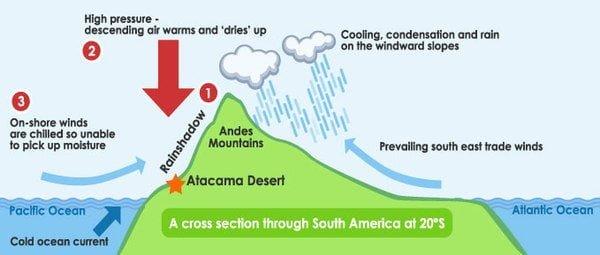 De Atacama woestijn in Chili ligt in de neerslagschaduw van de Andes