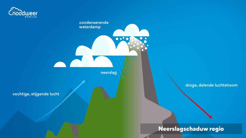 Schematische weergave van de vorming van orografische neerslag