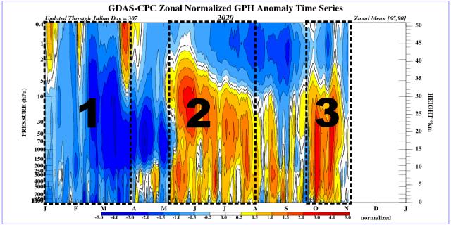 De koppeling tussen stratosferische poolwervel en de troposferische poolwervel het afgelopen jaar.