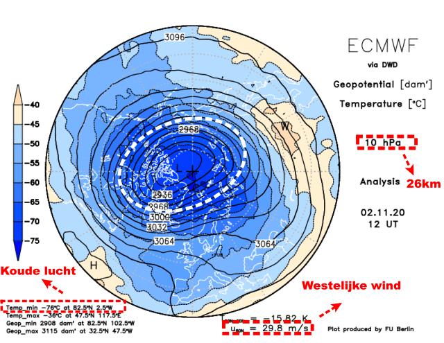 De weergave van de poolwervel op een weerkaart met als centrum de noordpool.