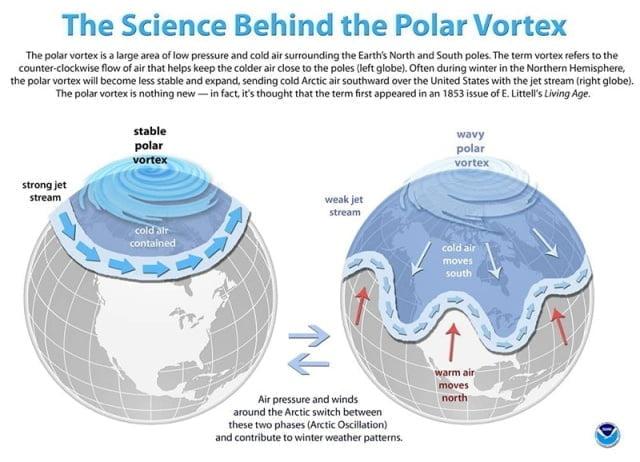 Visuele weergave van een sterke en zwakke polar vortex.